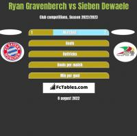 Ryan Gravenberch vs Sieben Dewaele h2h player stats