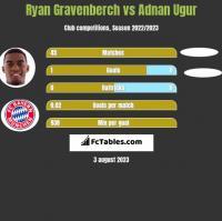 Ryan Gravenberch vs Adnan Ugur h2h player stats