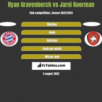 Ryan Gravenberch vs Jarni Koorman h2h player stats