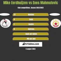 Mike Eerdhuijzen vs Enes Mahmutovic h2h player stats