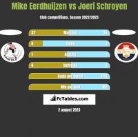 Mike Eerdhuijzen vs Joeri Schroyen h2h player stats