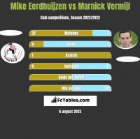 Mike Eerdhuijzen vs Marnick Vermijl h2h player stats
