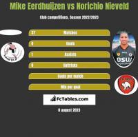Mike Eerdhuijzen vs Norichio Nieveld h2h player stats