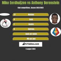Mike Eerdhuijzen vs Anthony Berenstein h2h player stats