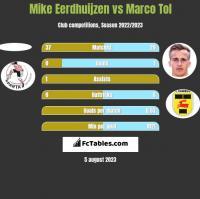 Mike Eerdhuijzen vs Marco Tol h2h player stats