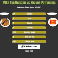 Mike Eerdhuijzen vs Shayne Pattynama h2h player stats