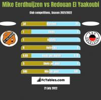 Mike Eerdhuijzen vs Redouan El Yaakoubi h2h player stats