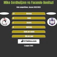 Mike Eerdhuijzen vs Facundo Bonifazi h2h player stats