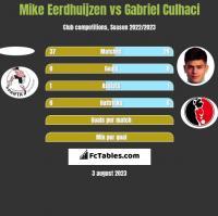 Mike Eerdhuijzen vs Gabriel Culhaci h2h player stats