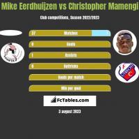 Mike Eerdhuijzen vs Christopher Mamengi h2h player stats