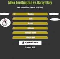 Mike Eerdhuijzen vs Darryl Baly h2h player stats