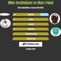 Mike Eerdhuijzen vs Marc Pabai h2h player stats