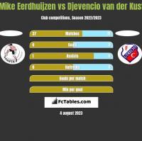 Mike Eerdhuijzen vs Djevencio van der Kust h2h player stats