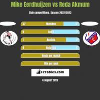 Mike Eerdhuijzen vs Reda Akmum h2h player stats