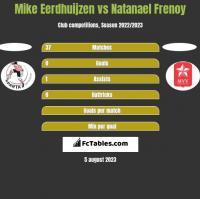 Mike Eerdhuijzen vs Natanael Frenoy h2h player stats