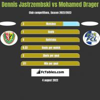 Dennis Jastrzembski vs Mohamed Drager h2h player stats