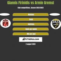 Giannis Firinidis vs Armin Gremsl h2h player stats