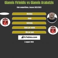 Giannis Firinidis vs Giannis Arabatzis h2h player stats