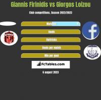 Giannis Firinidis vs Giorgos Loizou h2h player stats