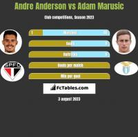 Andre Anderson vs Adam Marusic h2h player stats
