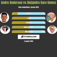 Andre Anderson vs Alejandro Daro Gomez h2h player stats