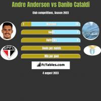 Andre Anderson vs Danilo Cataldi h2h player stats