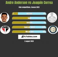Andre Anderson vs Joaquin Correa h2h player stats