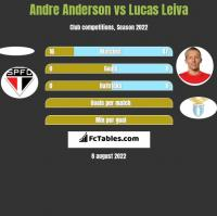 Andre Anderson vs Lucas Leiva h2h player stats