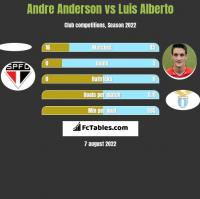 Andre Anderson vs Luis Alberto h2h player stats
