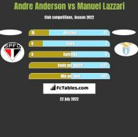 Andre Anderson vs Manuel Lazzari h2h player stats