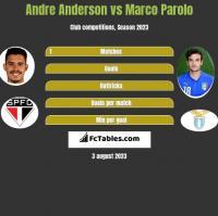 Andre Anderson vs Marco Parolo h2h player stats