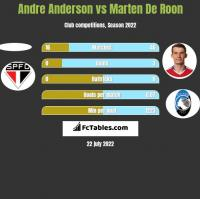 Andre Anderson vs Marten De Roon h2h player stats