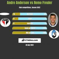 Andre Anderson vs Remo Freuler h2h player stats
