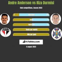 Andre Anderson vs Riza Durmisi h2h player stats