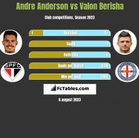 Andre Anderson vs Valon Berisha h2h player stats