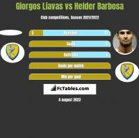 Giorgos Liavas vs Helder Barbosa h2h player stats