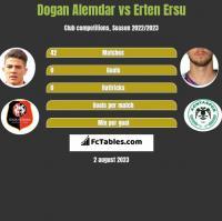 Dogan Alemdar vs Erten Ersu h2h player stats