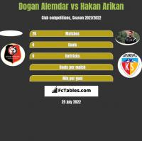 Dogan Alemdar vs Hakan Arikan h2h player stats
