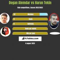 Dogan Alemdar vs Harun Tekin h2h player stats
