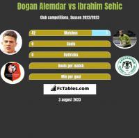 Dogan Alemdar vs Ibrahim Sehić h2h player stats