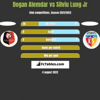 Dogan Alemdar vs Silviu Lung Jr h2h player stats