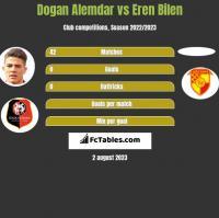 Dogan Alemdar vs Eren Bilen h2h player stats