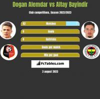 Dogan Alemdar vs Altay Bayindir h2h player stats