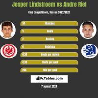 Jesper Lindstroem vs Andre Riel h2h player stats