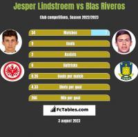 Jesper Lindstroem vs Blas Riveros h2h player stats