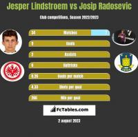 Jesper Lindstroem vs Josip Radosevic h2h player stats