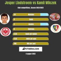 Jesper Lindstroem vs Kamil Wilczek h2h player stats