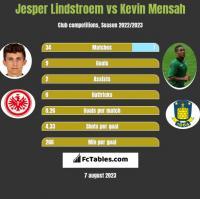 Jesper Lindstroem vs Kevin Mensah h2h player stats
