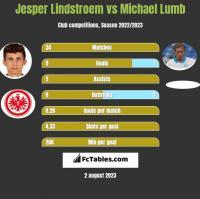 Jesper Lindstroem vs Michael Lumb h2h player stats