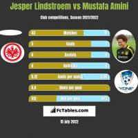 Jesper Lindstroem vs Mustafa Amini h2h player stats